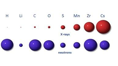 Different probes 'see' materials differently